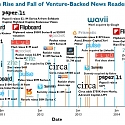 The Rise And Fall Of Venture-Backed News Readers In One Chart