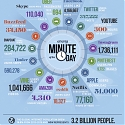 (Infographic) Data Never Sleeps 3.0