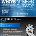 (Infographic) Who's Number 2 ?