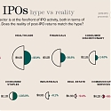 (Infographic) Tech IPOs — Hype vs. Reality