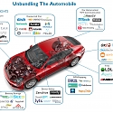 Disrupting The Auto Industry : These Are The Startups Unbundling The Car