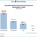 Gross Merchandise Volume of Top E-Commerce Marketplace in 2014