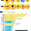 Ranking the World's Most Valuable Brands