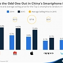 Apple Is the Odd One Out in China's Smartphone Market
