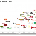 (M&A) The Consolidation Of The Food Delivery Space In One Timeline