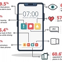 66% of Americans Admit to Sleeping with their Phone at Night