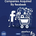 (Infographic) Facebook Acquisitions – The Complete List (2019)