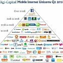 Average Mobile Unicorn Now Worth over $9 Billion
