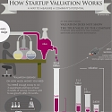 (Infographic) How Startup Valuation Works ? Measuring a Company's Potential