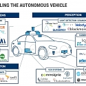 (Infographic) Unbundling The Autonomous Vehicle