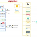 Alphabet's Next Billion-Dollar Business: 10 Industries To Watch