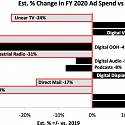 (PDF) IAB - 2020/21 COVID Impact on Advertising