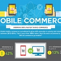 (Infographic) Mobile Commerce Growing 300% Faster Than eCommerce