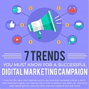 (Infographic) 7 Trends of Digital Marketing Campaign