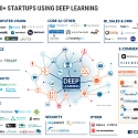 (Infographic) The Deep Learning Market Map : 60+ Startups Working Across E-Commerce, Cybersecurity
