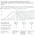 (PDF) Mckinsey - The Evolution of Social Technologies