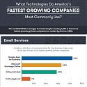 (Infographic) The Fastest Growing Companies Use These Technologies