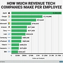 How Much Revenue Tech Companies Make Per Employee