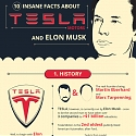 (Infographic) 10 Facts You Didn't Know About Tesla Motors & Elon Musk