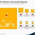 Where The World's Fake Goods Originate