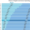 Fastest Growing Retail Product Categories Boast Greatest Share of Mobile Spending