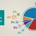 Social Login Trends Across the Web for Q2 2014