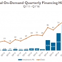 The On-Demand Crash : Funding Drops For Second-Consecutive Quarter