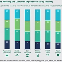 (PDF) BCG - Digital Technologies Raise the Stakes in Customer Service