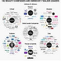 (Infographic) 7 Companies Control Almost Every Single Beauty Product You Buy