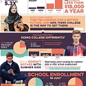 (Infographic) How Gen Z Is Reshaping The College Years