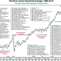 The Dow's Tumultuous History, in One Chart
