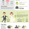 (Infographic) The UK's Most Popular Wedding Trends