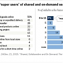Sharing and On-Demand Services Attract a Small But Active Group of 'Super Users'