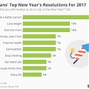 Americans' Top New Year's Resolutions For 2017