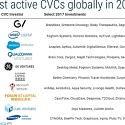 The 2017 Global CVC Report