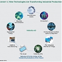 (PDF) Industry 4.0 : The Future of Productivity and Growth in Manufacturing Industries