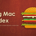 How Big is China's Economy ? Let the Big Mac Decide