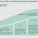(PDF) BCG - Organizing for a Digital Future