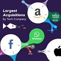 (Infographic) The Big Five : Largest Acquisitions by Tech Company