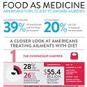 (Infographic) Food As Medicine : Americans Turns to Diet to Manage Ailments