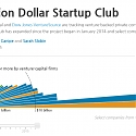 (Infographic) The Billion Dollar Startup Club
