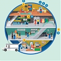 (PDF) Deloitte - The New Digital Divide : The Future of Digital Influence in Retail