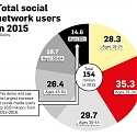 (Infographic) Total Social Network Users in 2015