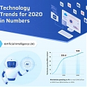 (Infographic) Top Technology Trends for 2020 in Numbers