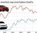 Tesla is Now More Valuable Than Ford Because It's No Longer Just a Car Company