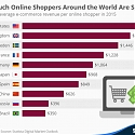 How Much Online Shoppers Around the World Are Spending