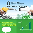 (Infographic) 8 Reasons EVs Are The Future of Transportation