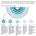 (PDF) Mckinsey - How Mobility Players Can Compete as The Automotive Revolution Accelerates