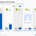Facebook - More Buck for the Chuck