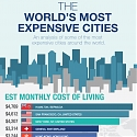 (Infographic) 20 Of The Most Expensive Cities In The World